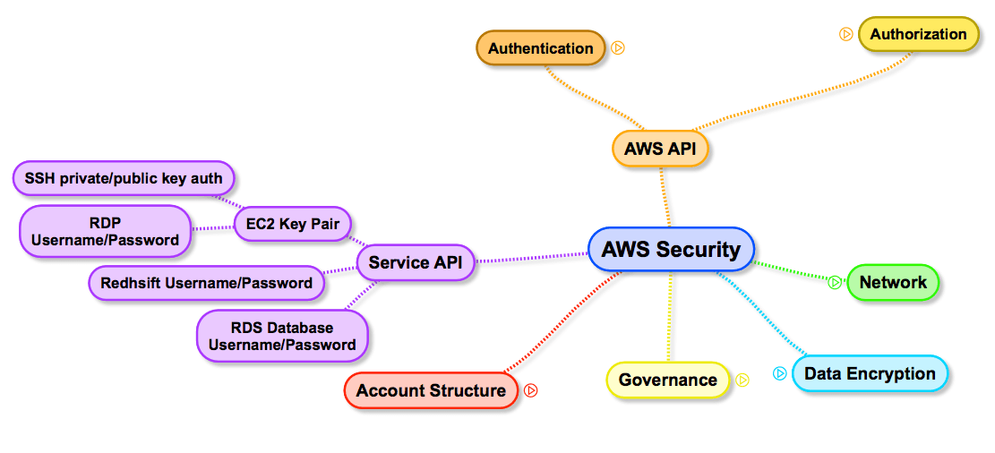 AWS Security Surface: Service API
